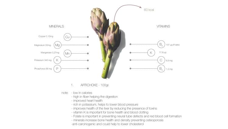 vitamins - artichoke